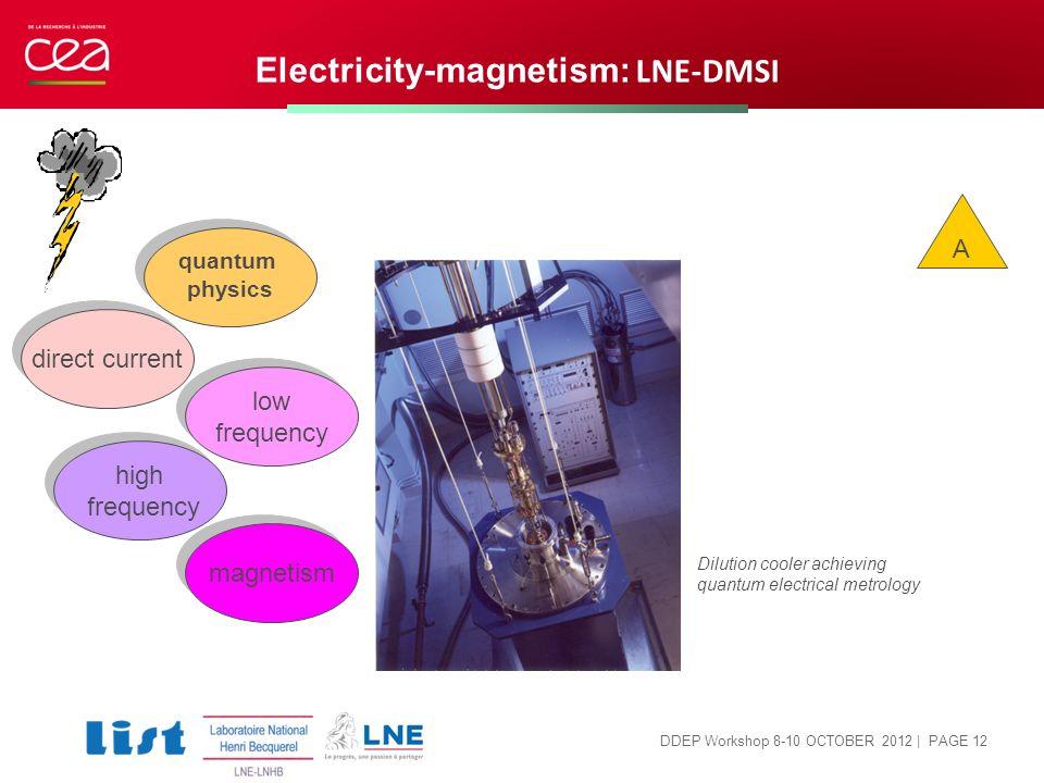 Electricity-magnetism: LNE-DMSI