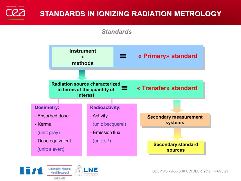 STANDARDS IN IONIZING RADIATION METROLOGY