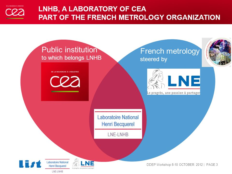 LNHB, A laboratory of CEA Part of the FRENCH metrology organization