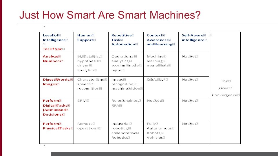 Just How Smart Are Smart Machines