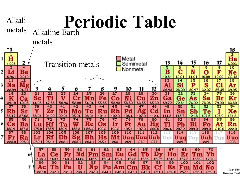 Elements and periodic table ppt video online download 13 periodic table alkali metals alkaline earth metals transition metals urtaz Gallery