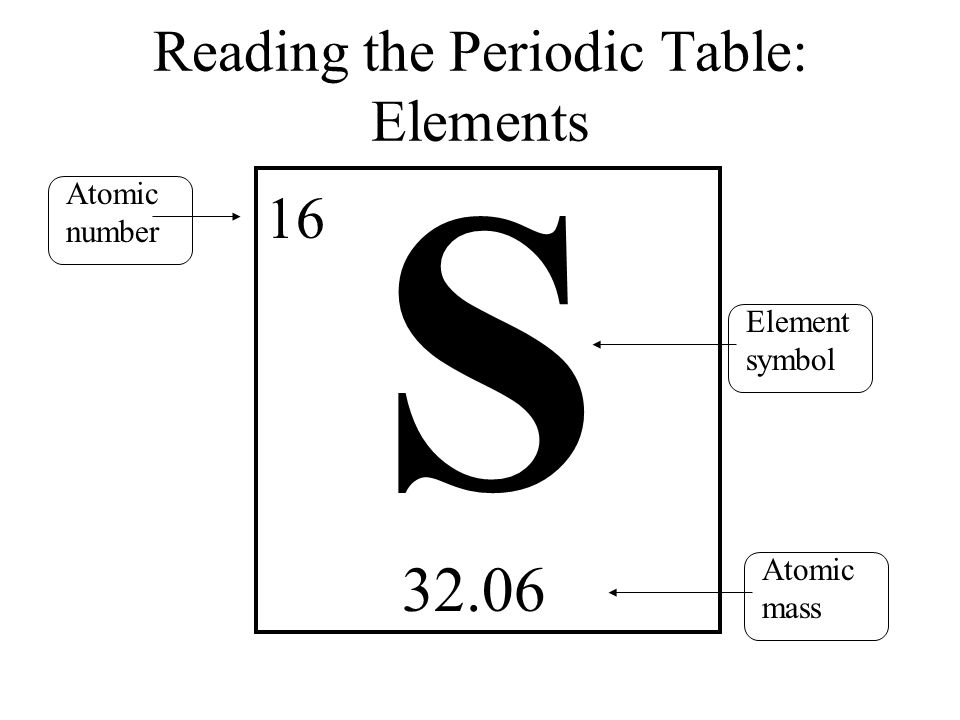 Elements and periodic table ppt video online download 3 reading the periodic table elements atomic number urtaz Image collections