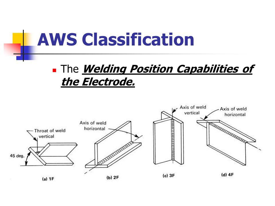 WLDG 1428 Unit #6 Introduction to SMAW Electrode