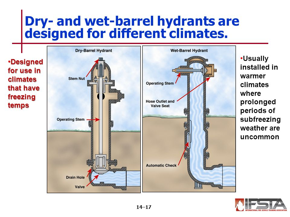 Video Fire Hydrant Time 101 Chap Ppt Video Online Download