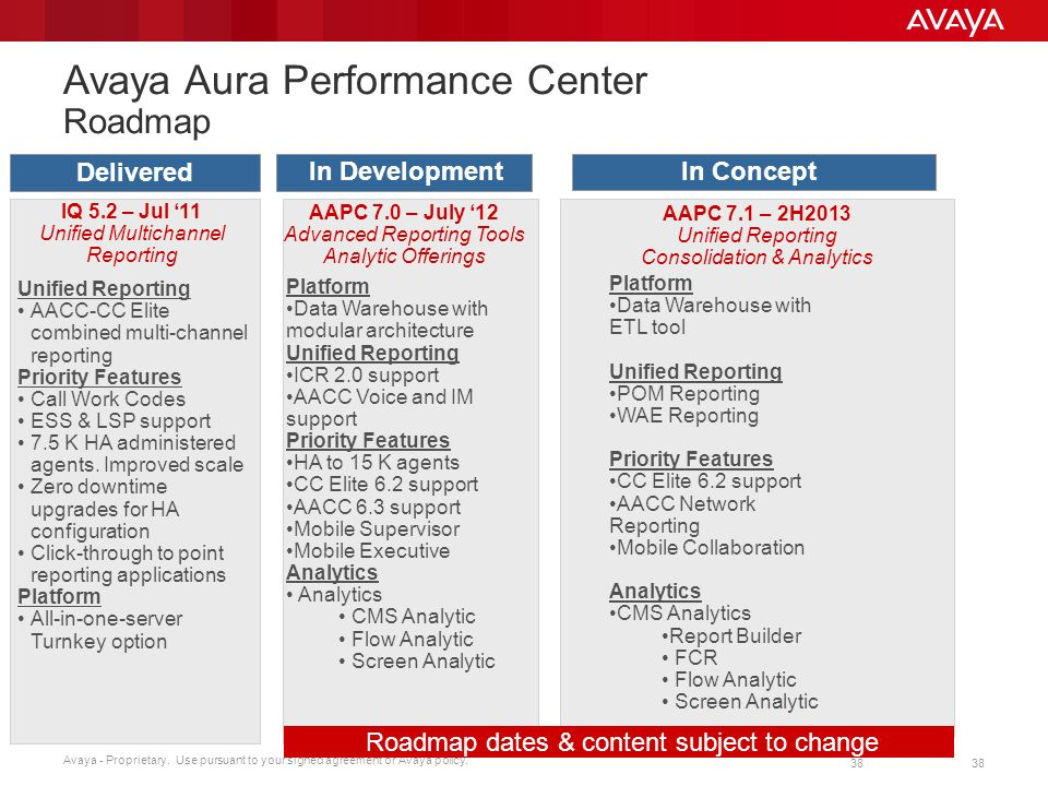 avaya aura performance center roadmap