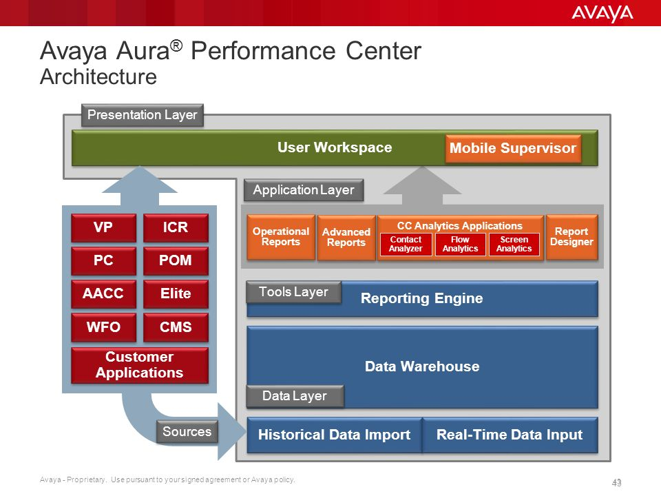 Avaya Reporting and Analytics Overview & Roadmap - ppt video online