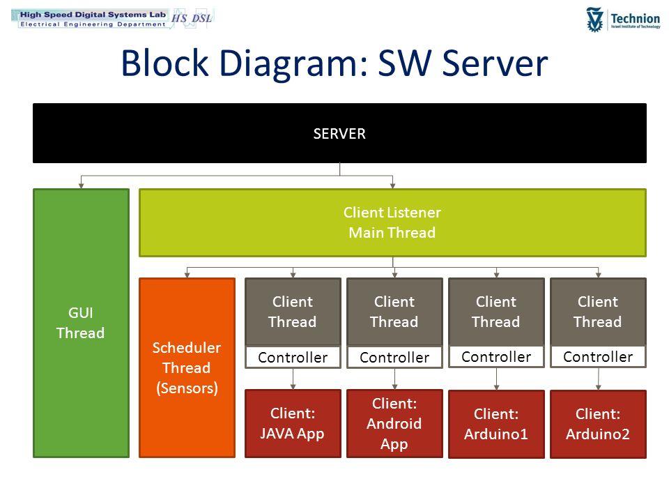 Final presentation smart home smart switch using arduino ppt video 11 block diagram sw server ccuart Choice Image