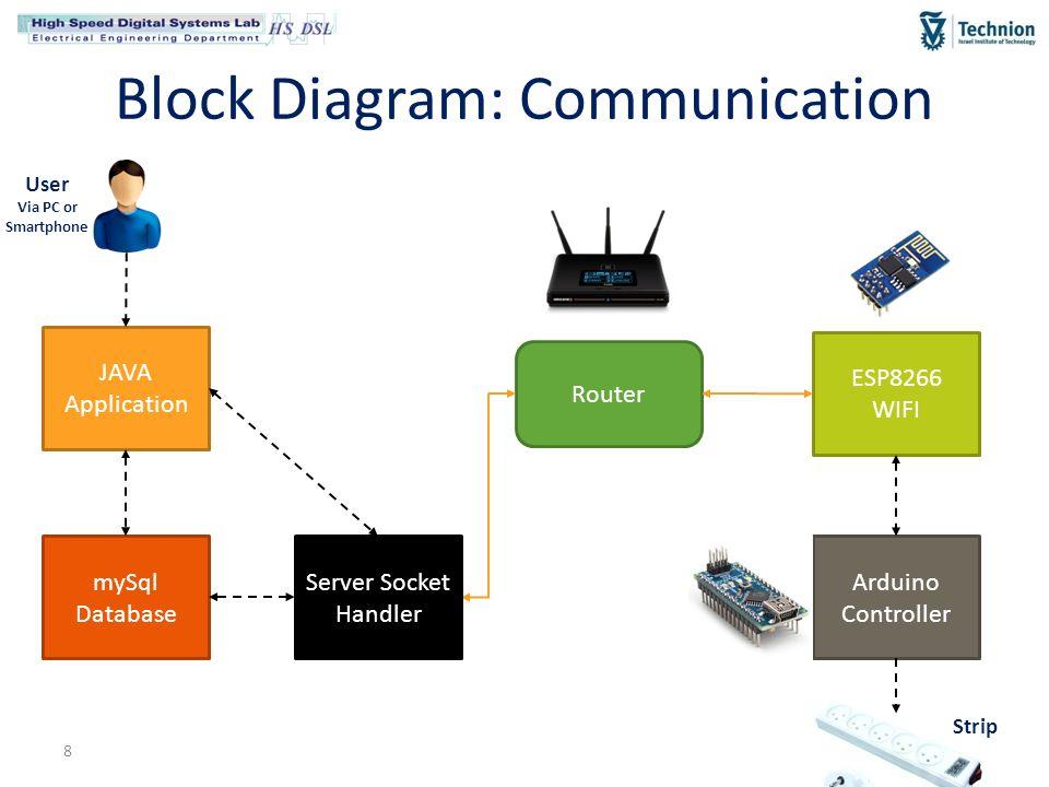 Final Presentation Smart-Home Smart-Switch using Arduino