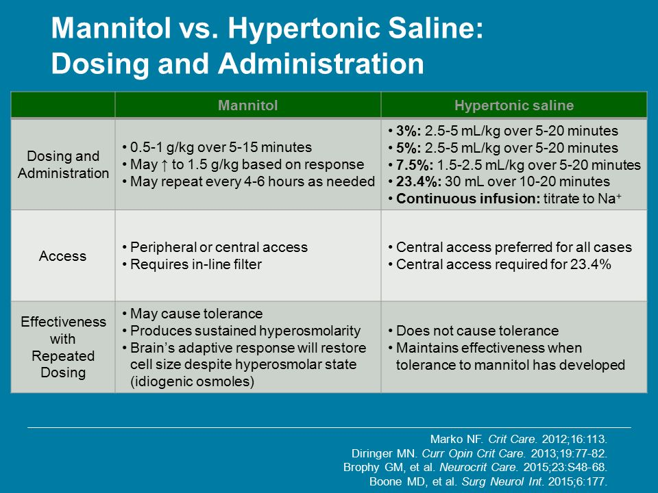 Hypertonic Saline: Dosing and Administration