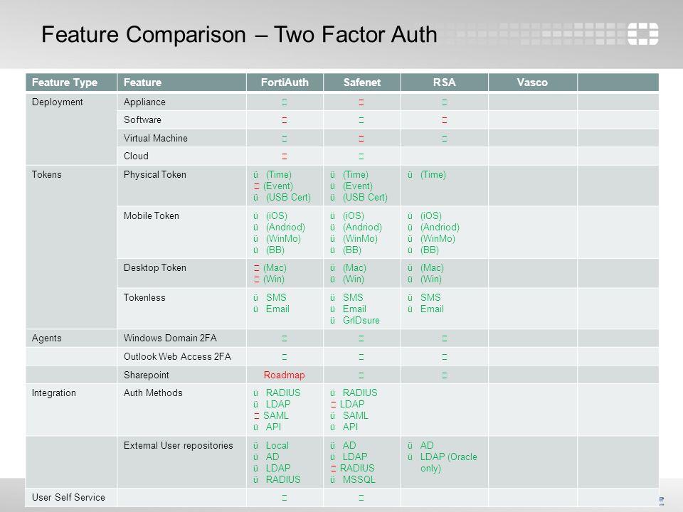 Feature Comparison Two Factor Auth