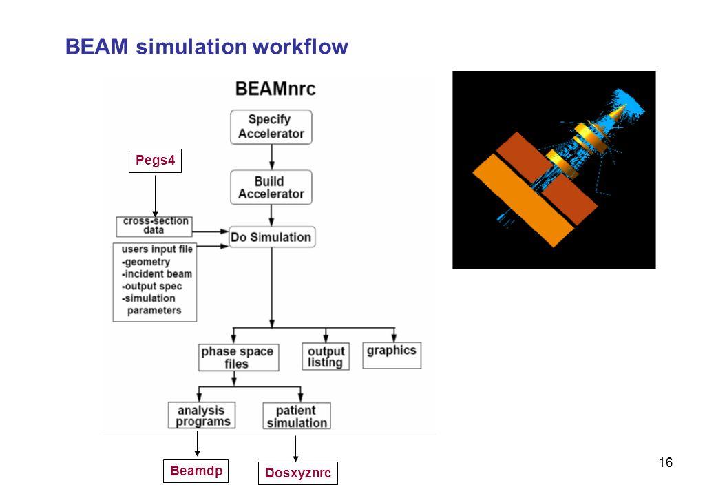 penelope egsnrc beamnrc applicazioni in fisica medica ppt download rh slideplayer com