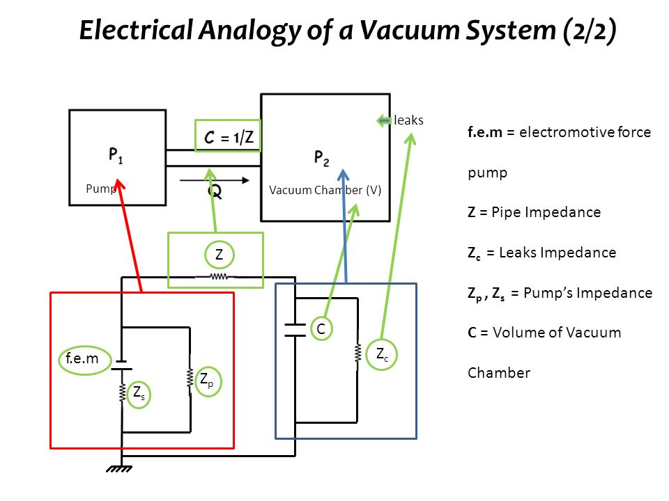 electrical analogy of a vacuum system (2/2)