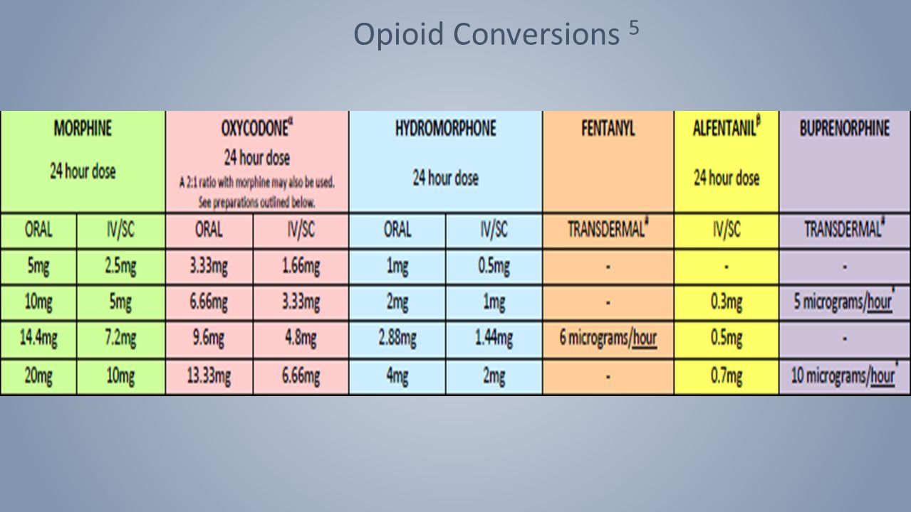 Pharmacological Management of Pain - ppt video online download