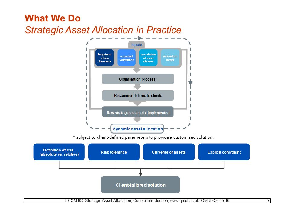 ECOM100 - STRATEGIC ASSET ALLOCATION Who We Are - ppt video online