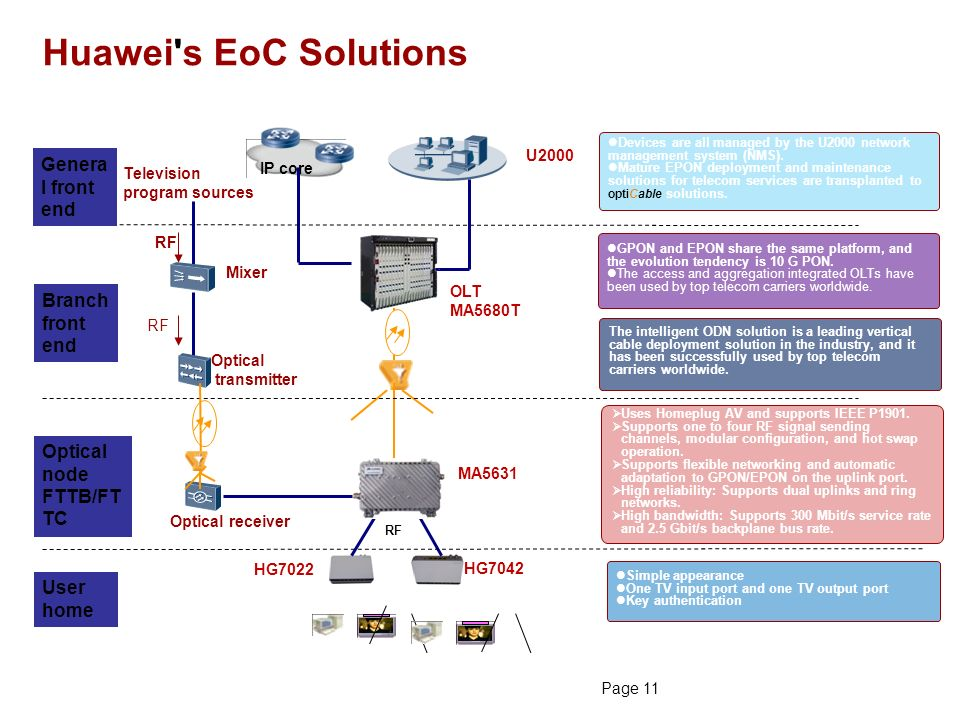 Huawei GPON Solution Huanetwork com is an independent ICT products