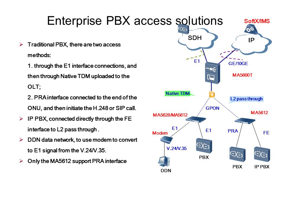 Huawei GPON Solution Huanetwork com is an independent ICT