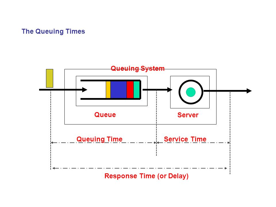 Queuing Theory Simulation & Modeling  - ppt video online download