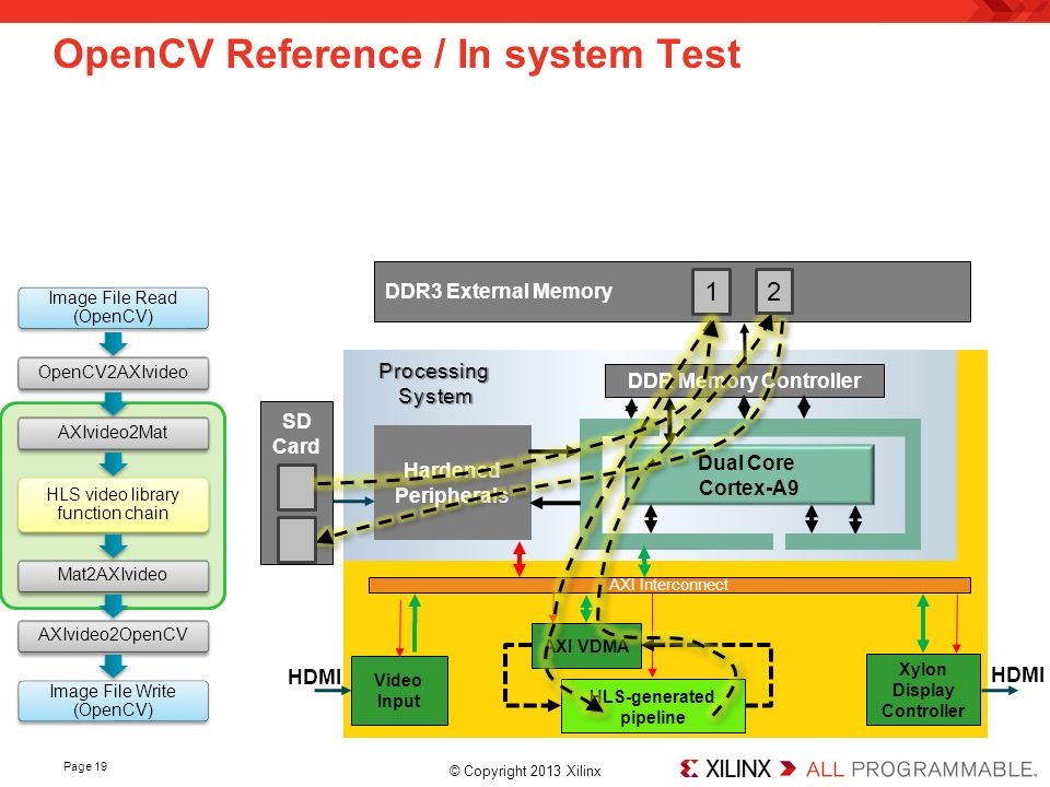 How to Accelerate OpenCV Applications with the Zynq-7000 All