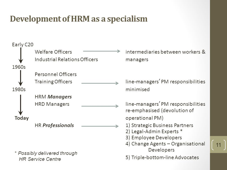 role of line manager in hrd