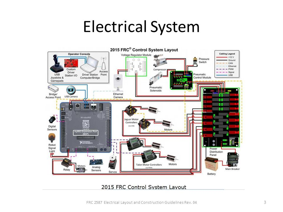 Electrical Layout and Construction Techniques for FRC - ppt download