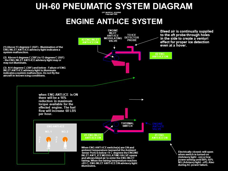 Uh 60 Afcs Schematic - Block And Schematic Diagrams •