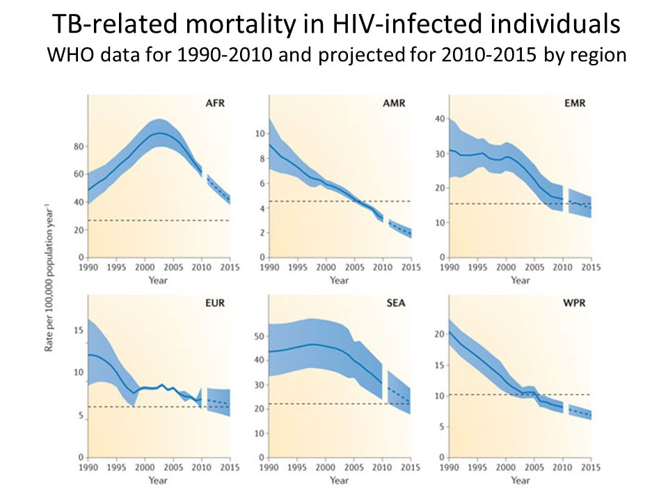 TB-related mortality in HIV-infected individuals WHO data for 1990-2010 and projected for 2010-2015 by region