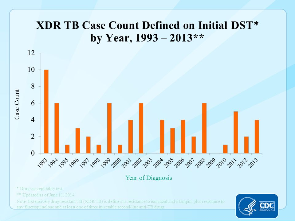 XDR TB Case Count Defined on Initial DST* by Year, 1993 – 2013**
