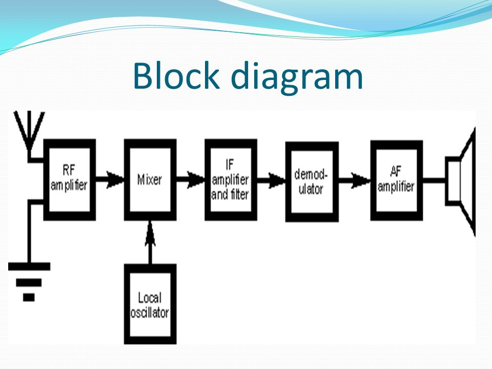 7 block diagram