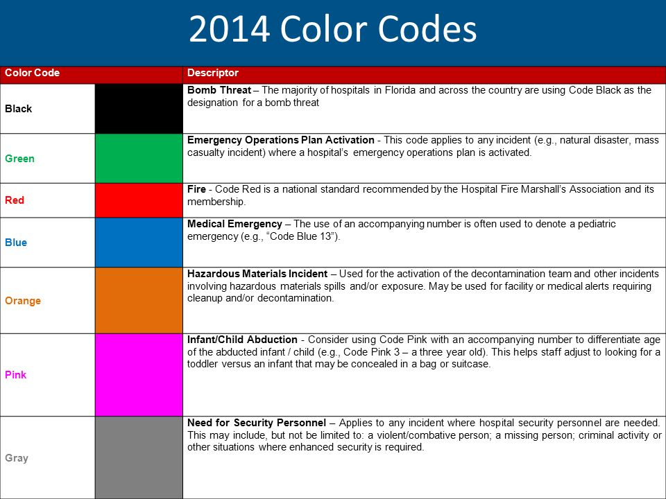 Overhead Emergency Codes 2014 Hospital Guidelines Ppt
