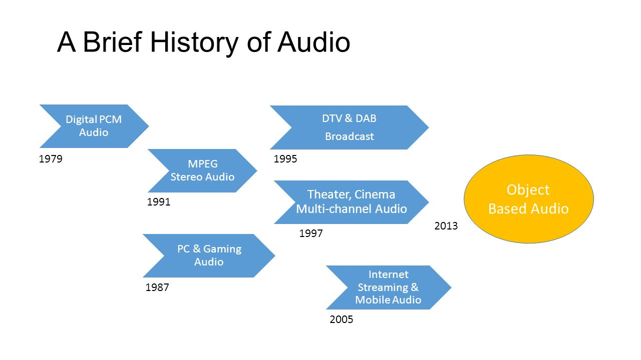Object-Based Audio: A Signal Processing Overview - ppt video online ...