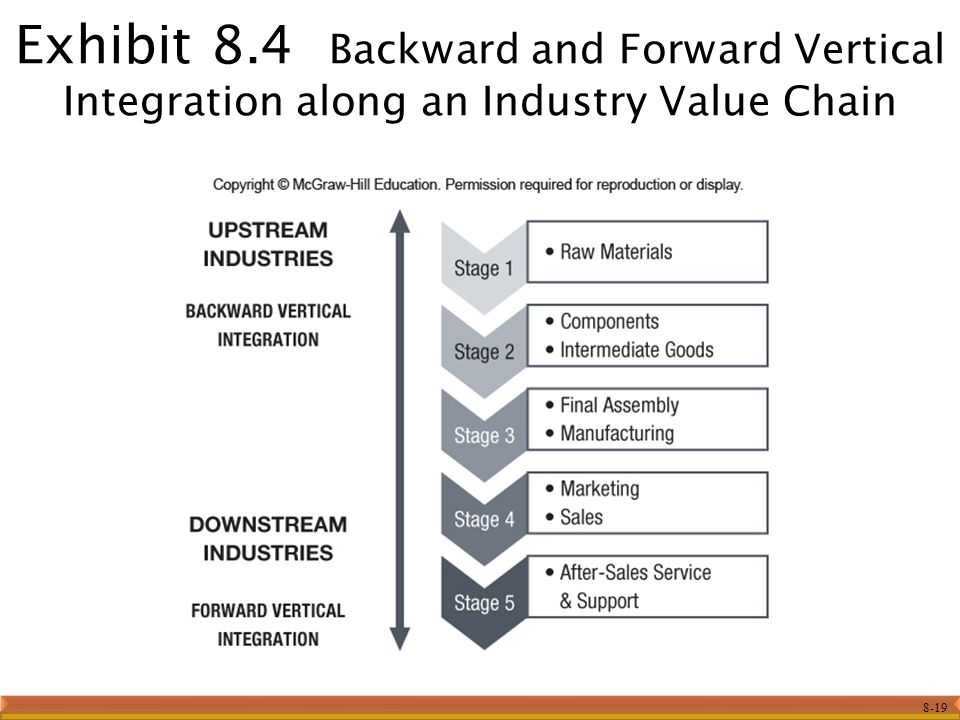 Vertical Integration and Diversification - ppt download