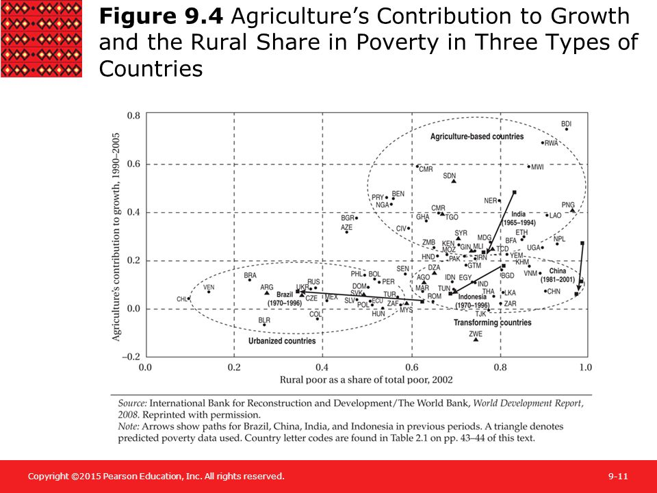 Figure 9.4 Agriculture's Contribution to Growth and the Rural Share in Poverty in Three Types of Countries