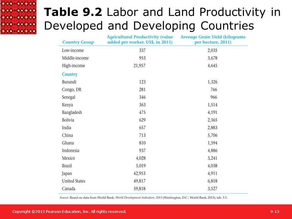 Table 9.2 Labor and Land Productivity in Developed and Developing Countries