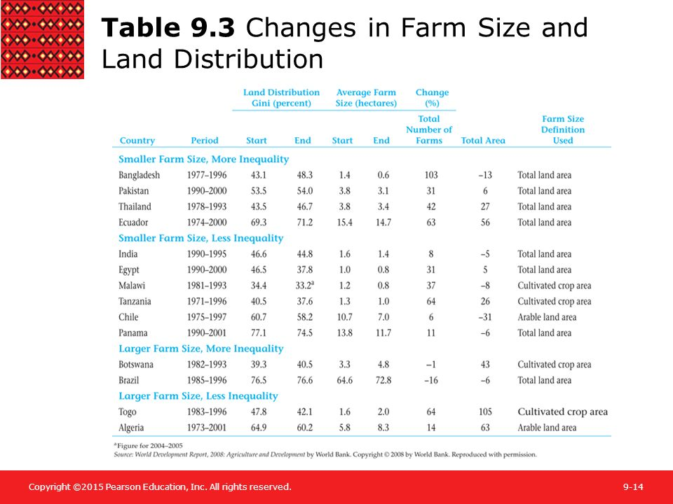 Table 9.3 Changes in Farm Size and Land Distribution