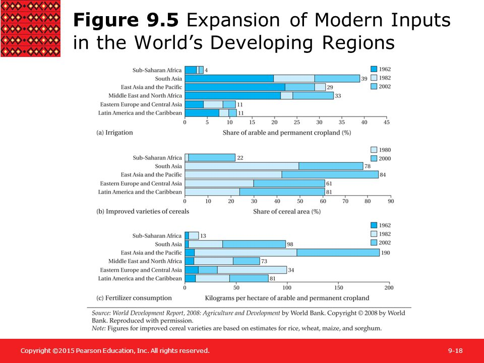 Figure 9.5 Expansion of Modern Inputs in the World's Developing Regions