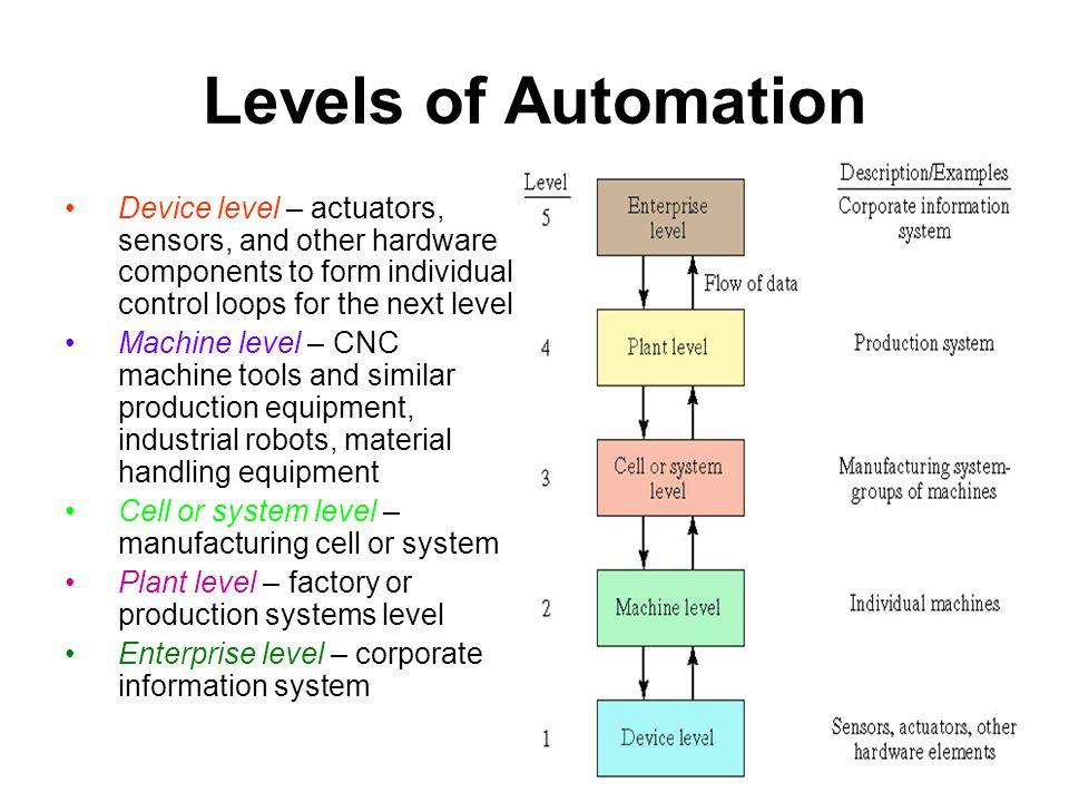 Industrial Automation And Robotics Ppt Video Online Download