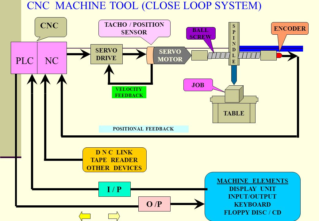 project on cnc machines