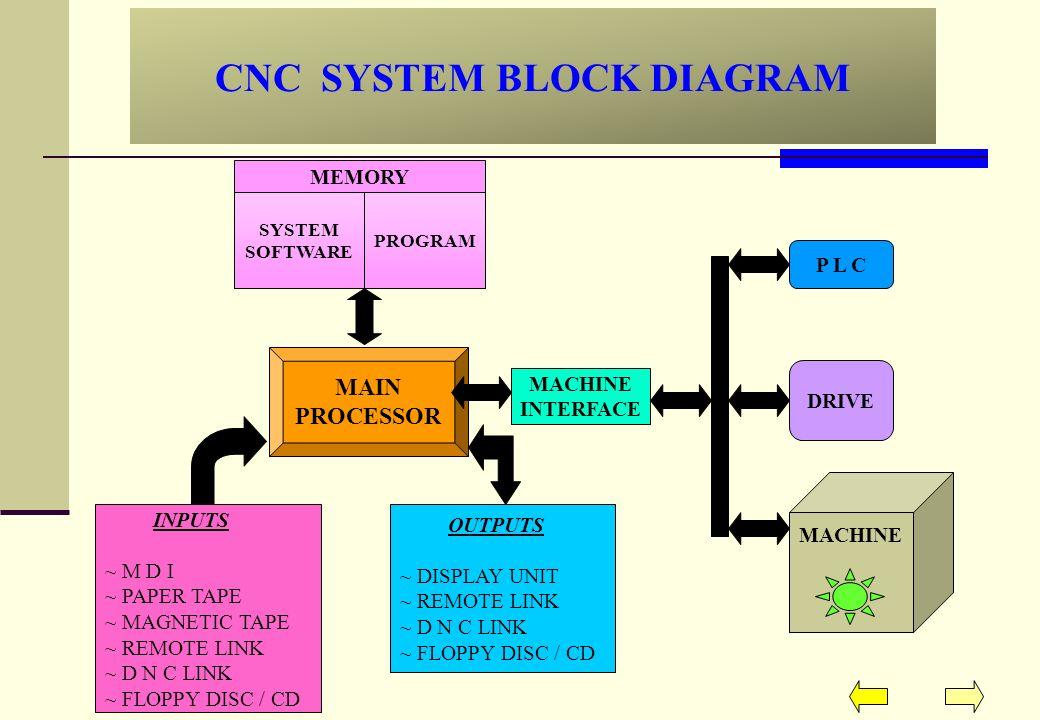cnc system block diagram