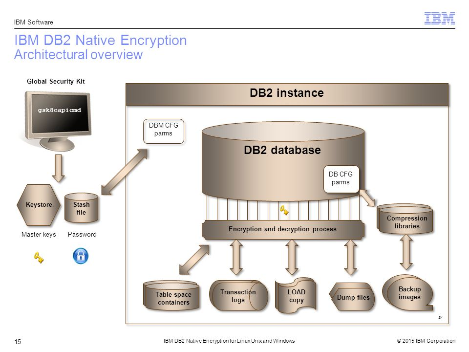 Ibm db2 native encryption for linux unix and windows ppt download ibm db2 native encryption architectural overview ccuart Image collections