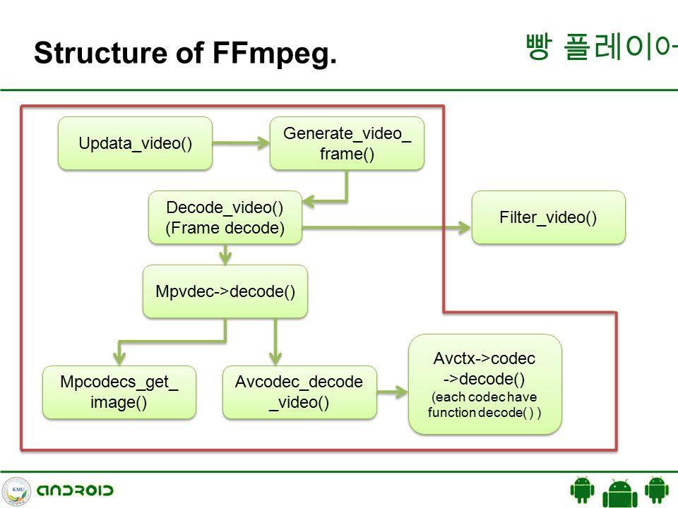 Ffmpeg Codec