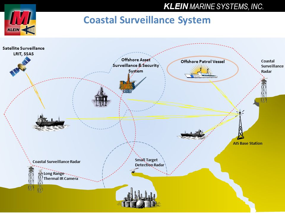 HarborGuard-Pro Maritime Security & Surveillance - ppt video ...