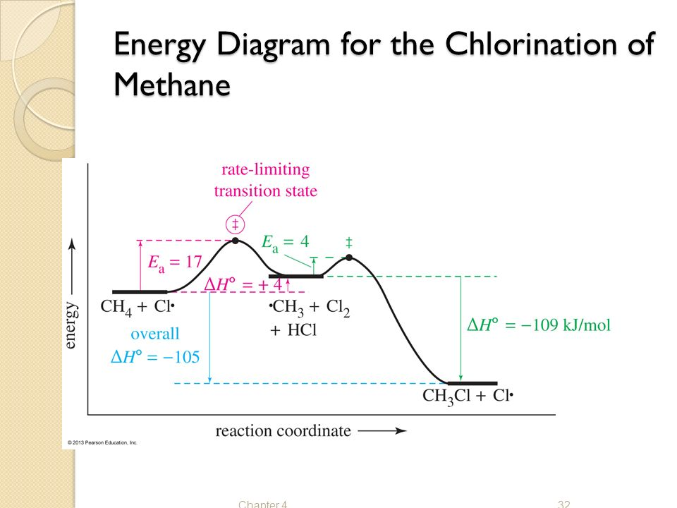 nuclear energy diagram the study of chemical reactions - ppt video online download chlorination energy diagram
