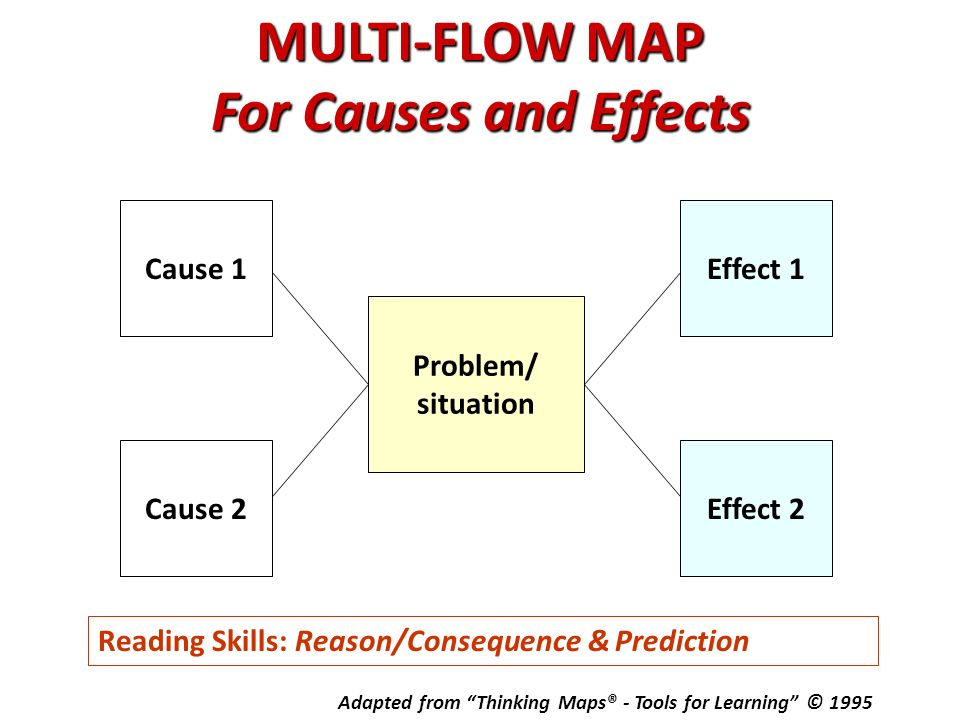 MULTI FLOW MAP For Causes And Effects