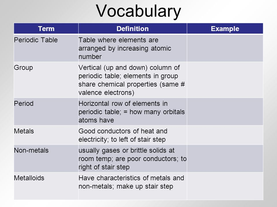 Vocabulary Term Definition Example Periodic Table