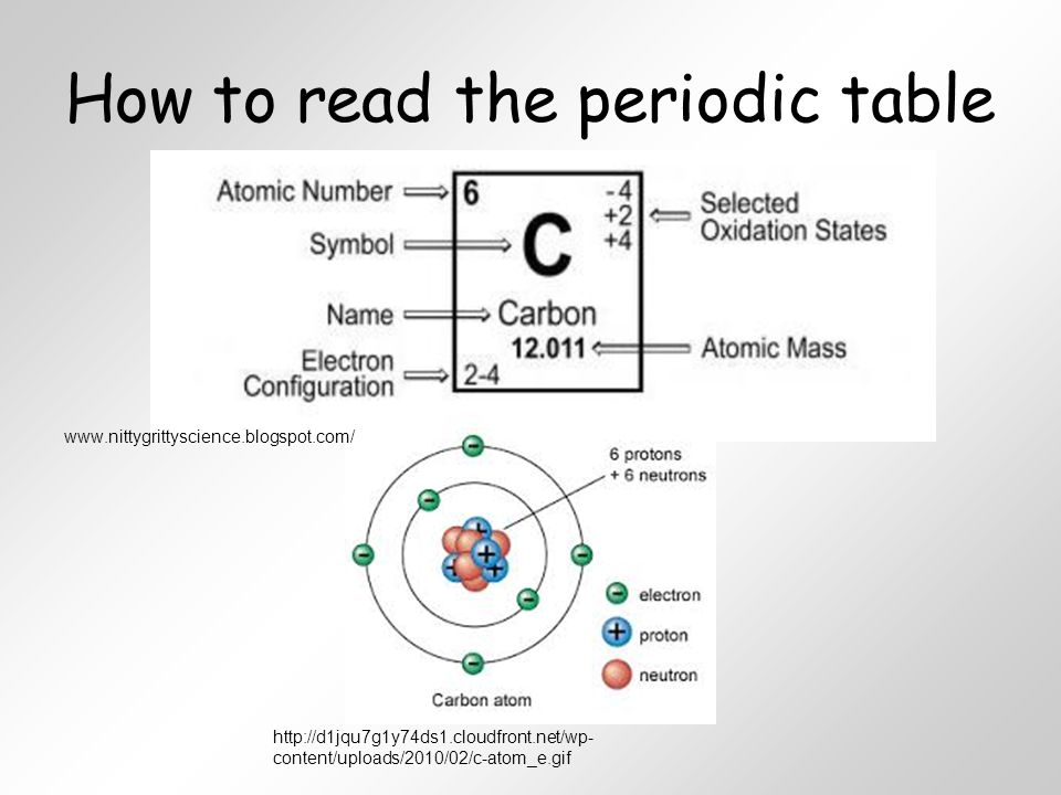 Unit 4 atoms and the periodic table ppt video online download how to read the periodic table urtaz Image collections
