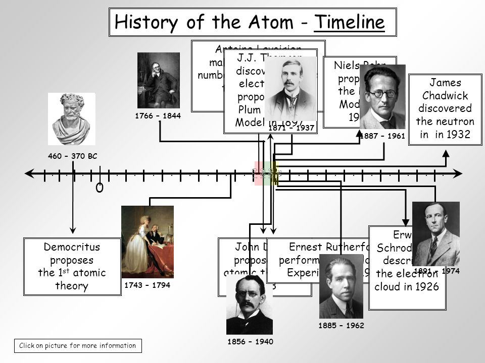 Atomic timeline worksheet kidz activities unit 4 atoms and the periodic table ppt video online download urtaz Image collections