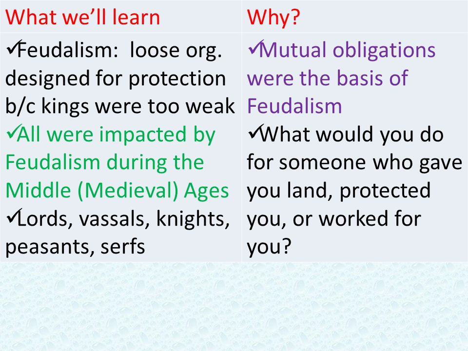 Printable Worksheets feudalism worksheets : Chapter 7.2 Feudalism and the Manor Economy - ppt video online ...