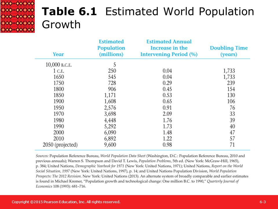 Image result for global population table