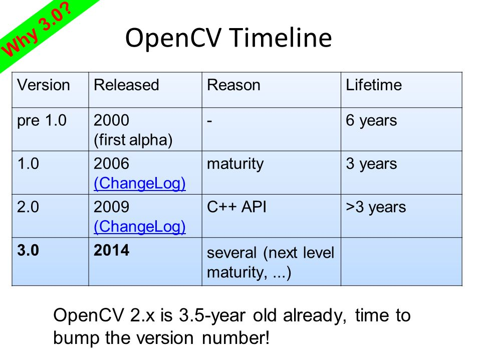 OpenCV 3 0 Overview  - ppt download