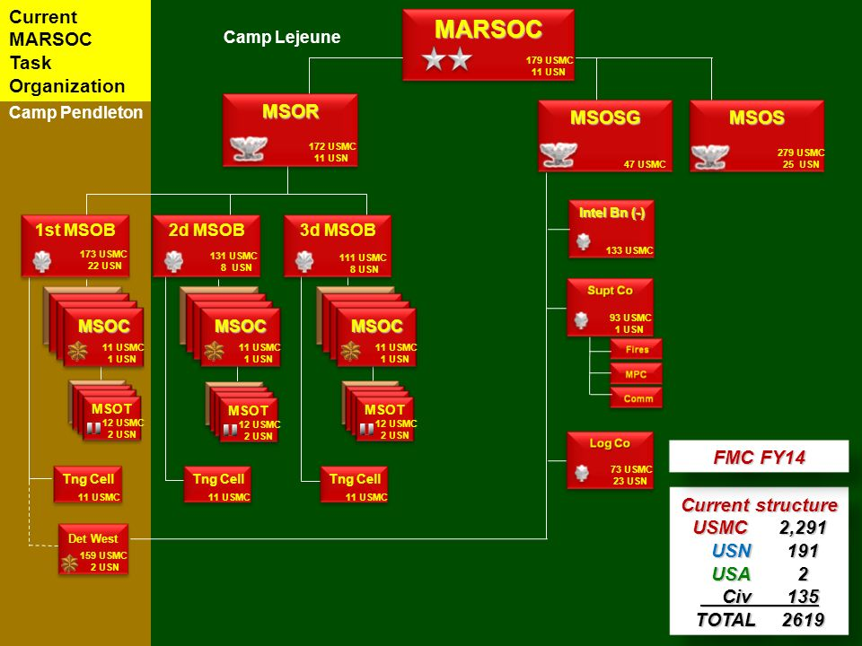 Ussocom Structure – Billy Knight